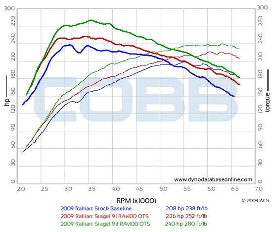 2009-lancer-ralliart-550 Dyno With Cobb